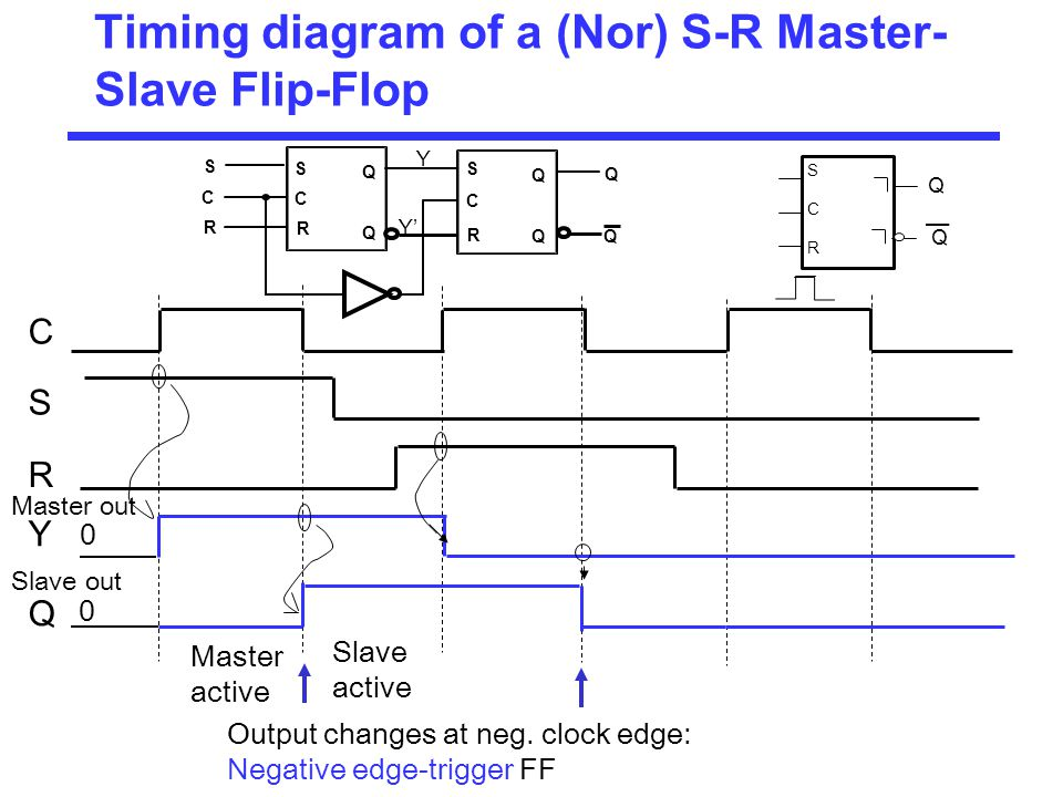 Combinational And Sequential Circuits Ppt Download