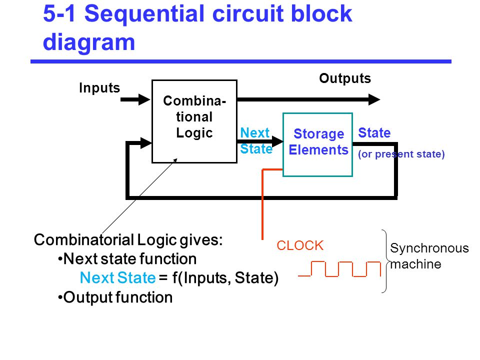 combinational and sequential circuits ppt download5 1 sequential circuit block diagram