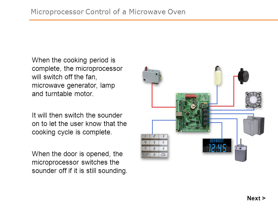 When the cooking period is complete, the microprocessor will switch off the fan, microwave generator, lamp and turntable motor.
