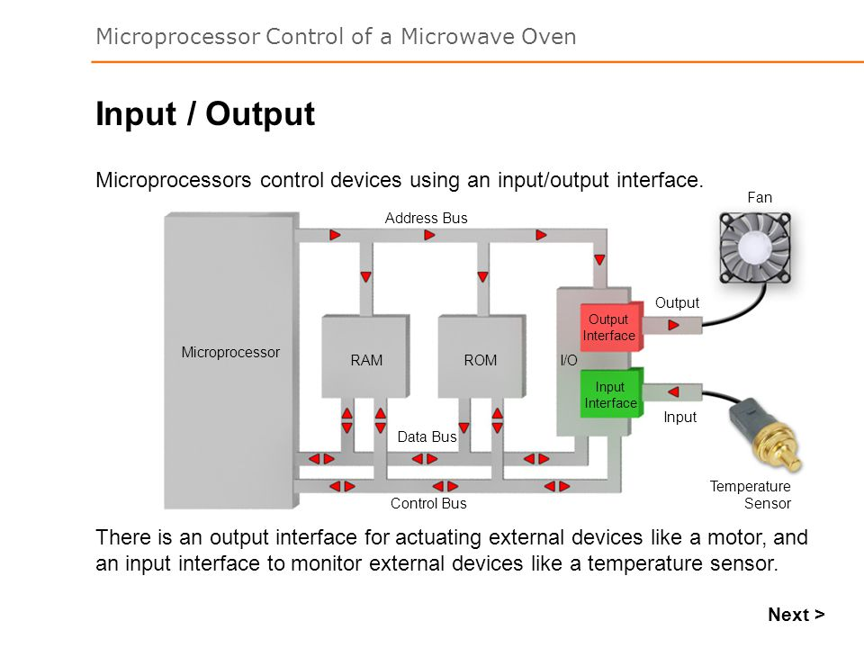 Input / Output Microprocessors control devices using an input/output interface. Fan. Temperature.