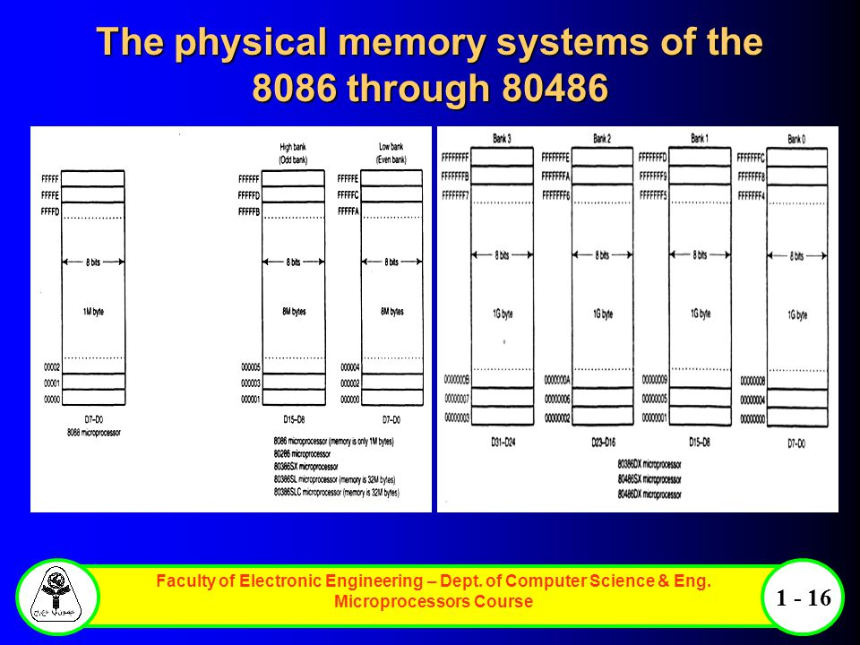 The physical memory systems of the 8086 through 80486