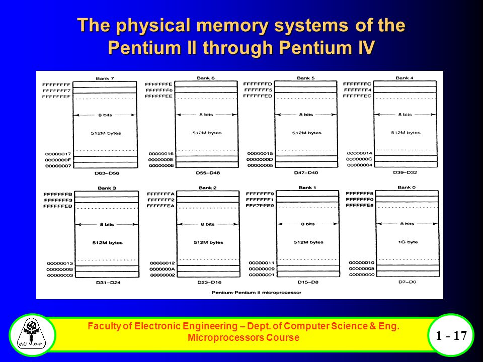 The physical memory systems of the Pentium II through Pentium IV