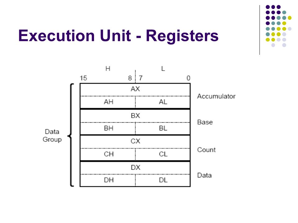 Execution Unit - Registers