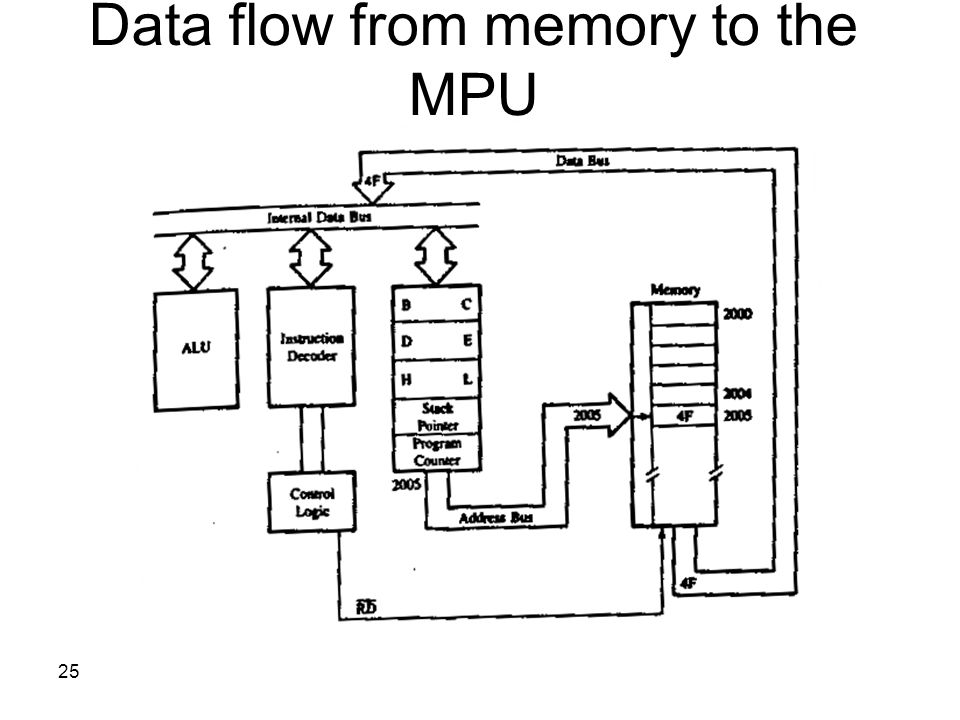 Data flow from memory to the MPU