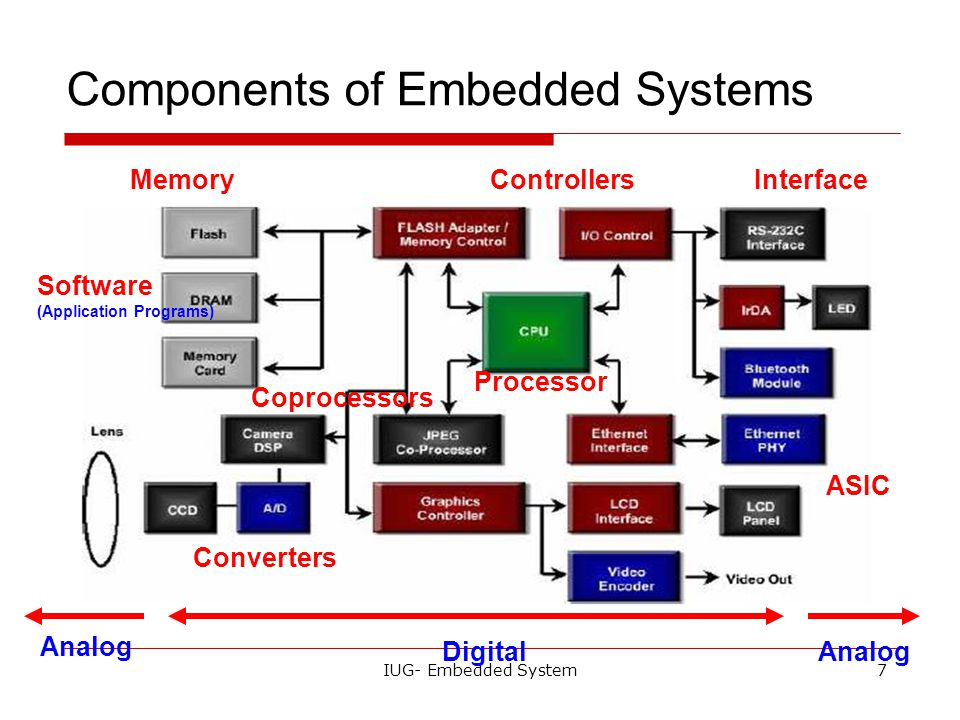 Today S Lecture What Is The Embedded System Ppt Video