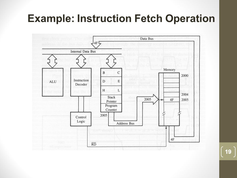 Example: Instruction Fetch Operation