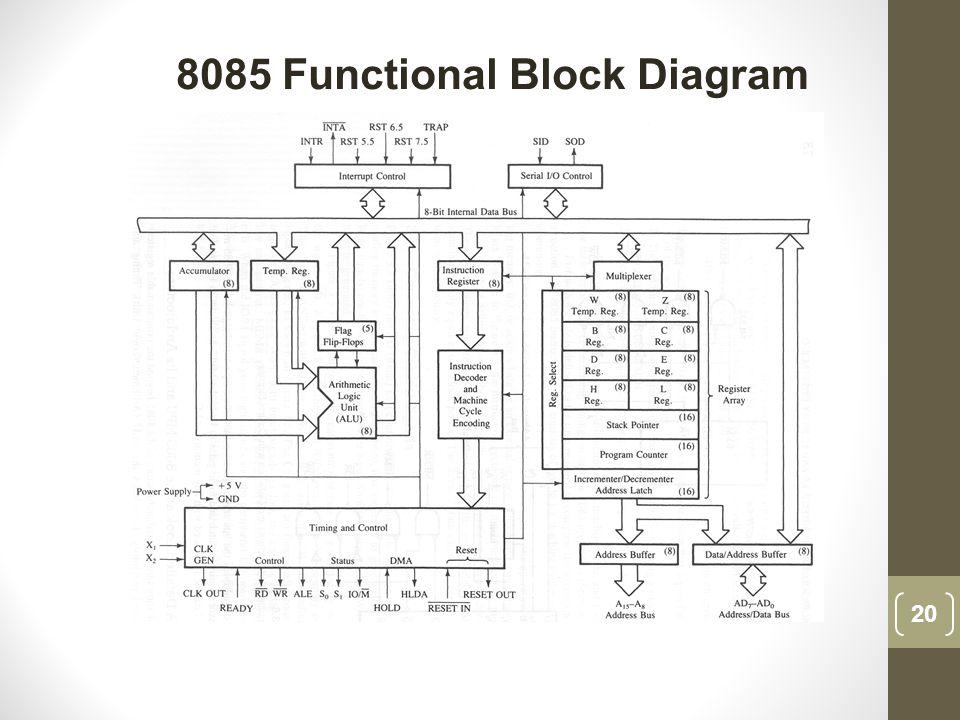 processor system architecture