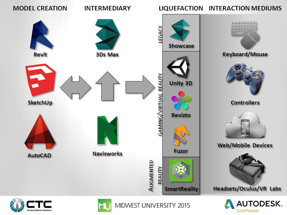 GAMING ENGINES for bim - The Next Generation of Project