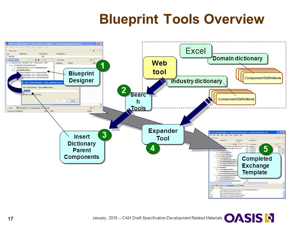 Quick guide to cam blueprints ppt video online download blueprint tools overview malvernweather Images
