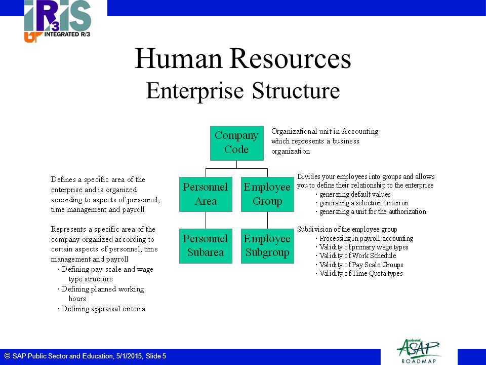 The university of tennessee human resources business blueprint ppt human resources enterprise structure malvernweather Gallery