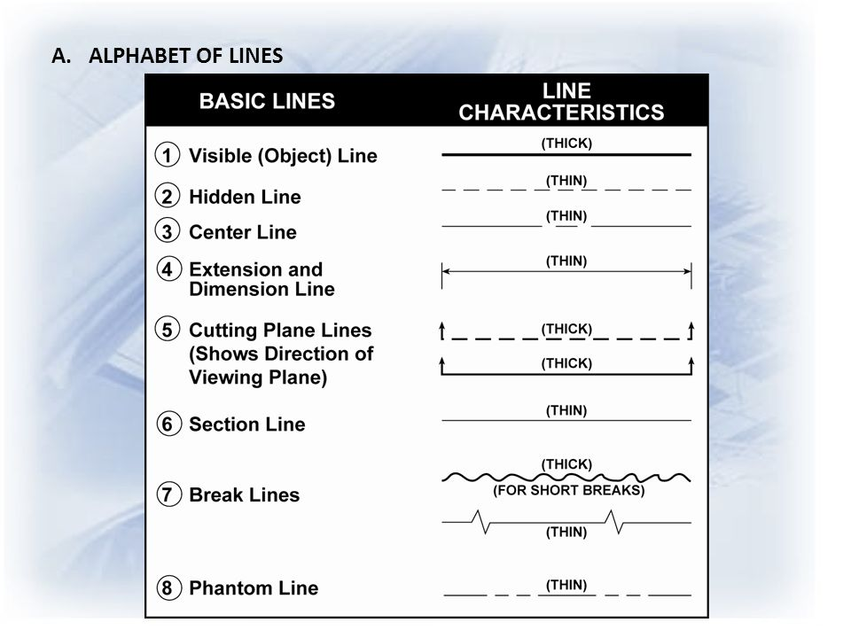 Blueprint reading ppt video online download 3 a alphabet of lines malvernweather Gallery