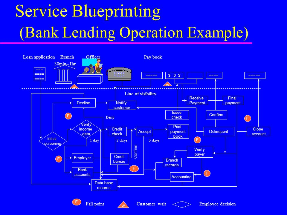 service blueprint of banking industry A service blueprint is an operational tool that visualizes the components of a service experience in enough detail to analyze, implement, and maintain it blueprinting creates a collaborative canvas to plot out the orchestration of people, touchpoints, processes, and technology-both frontstage.