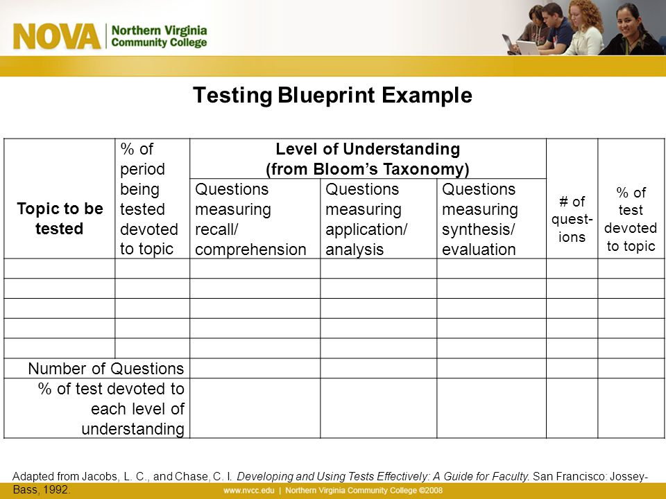 Aligning test items with course learning objectives ppt video testing blueprint example malvernweather Choice Image