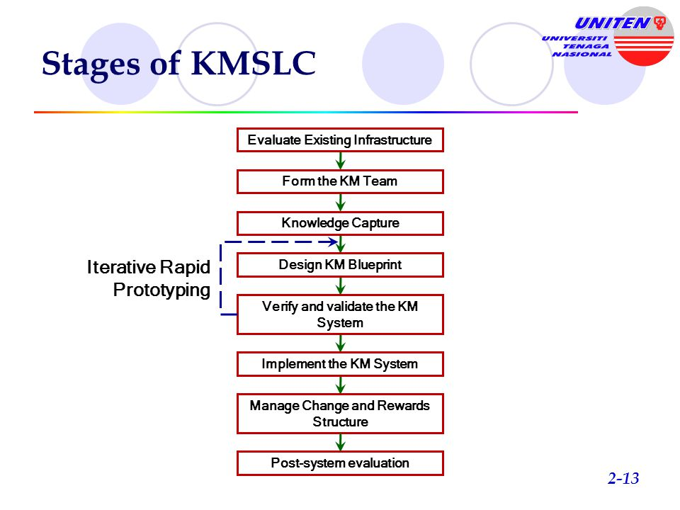 Knowledge management systems life cycle ppt download 13 stages malvernweather Images