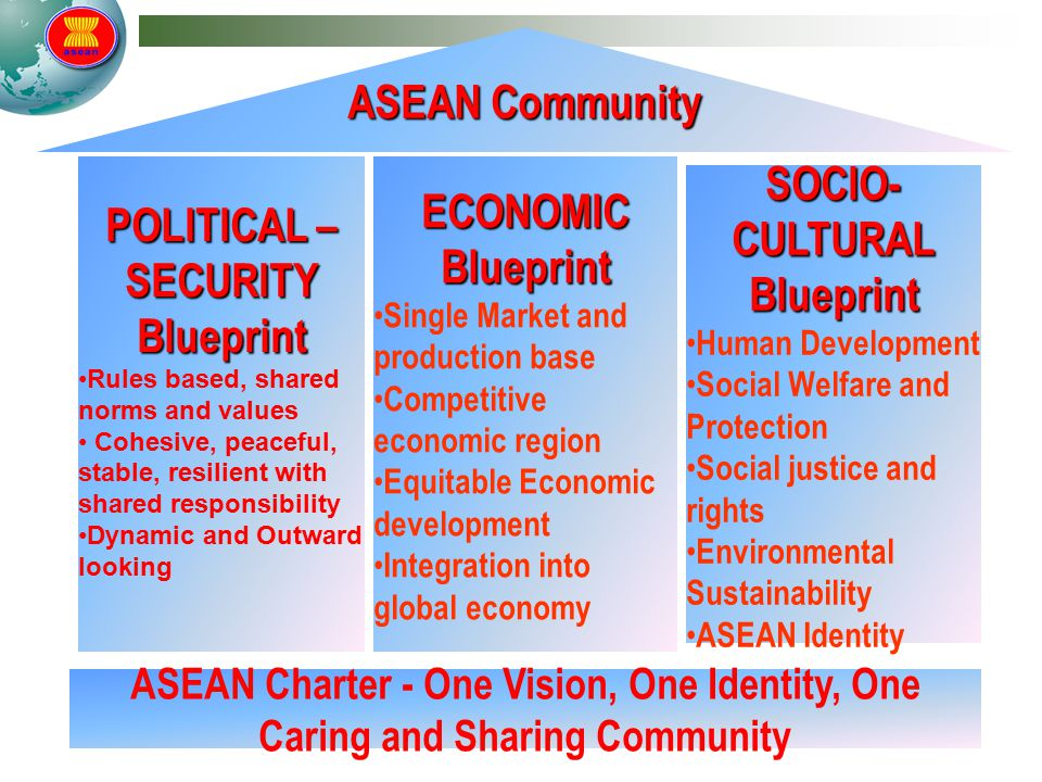 Understanding asean its systems structures yuyun wahyuningrum political security blueprint socio cultural blueprint malvernweather Images