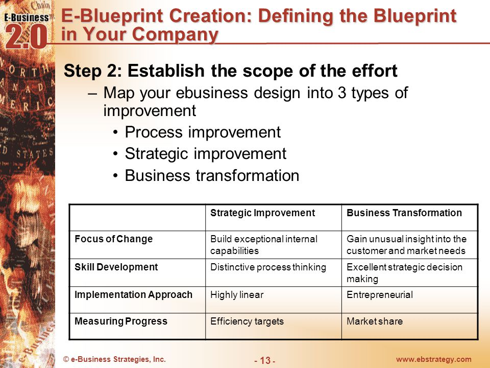 Translating e business strategy into action e blueprint formulation e blueprint creation defining the blueprint in your company malvernweather Image collections