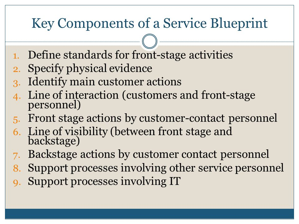 Designing and managing service processes ppt video online download key components of a service blueprint malvernweather Choice Image
