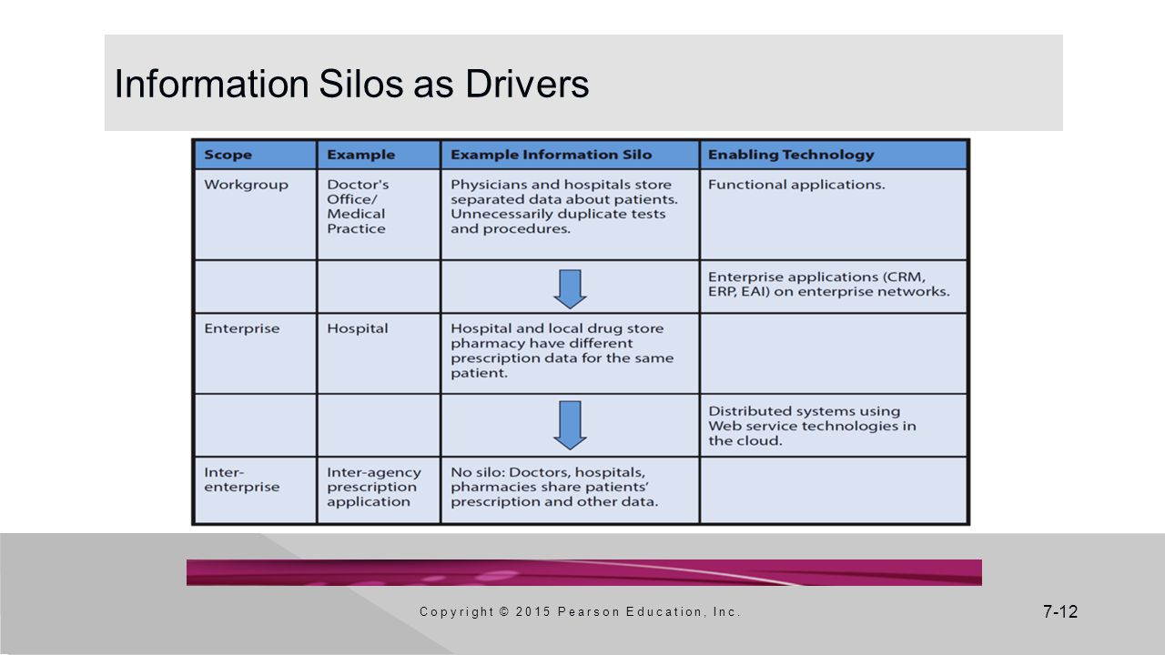 Information Silos as Drivers