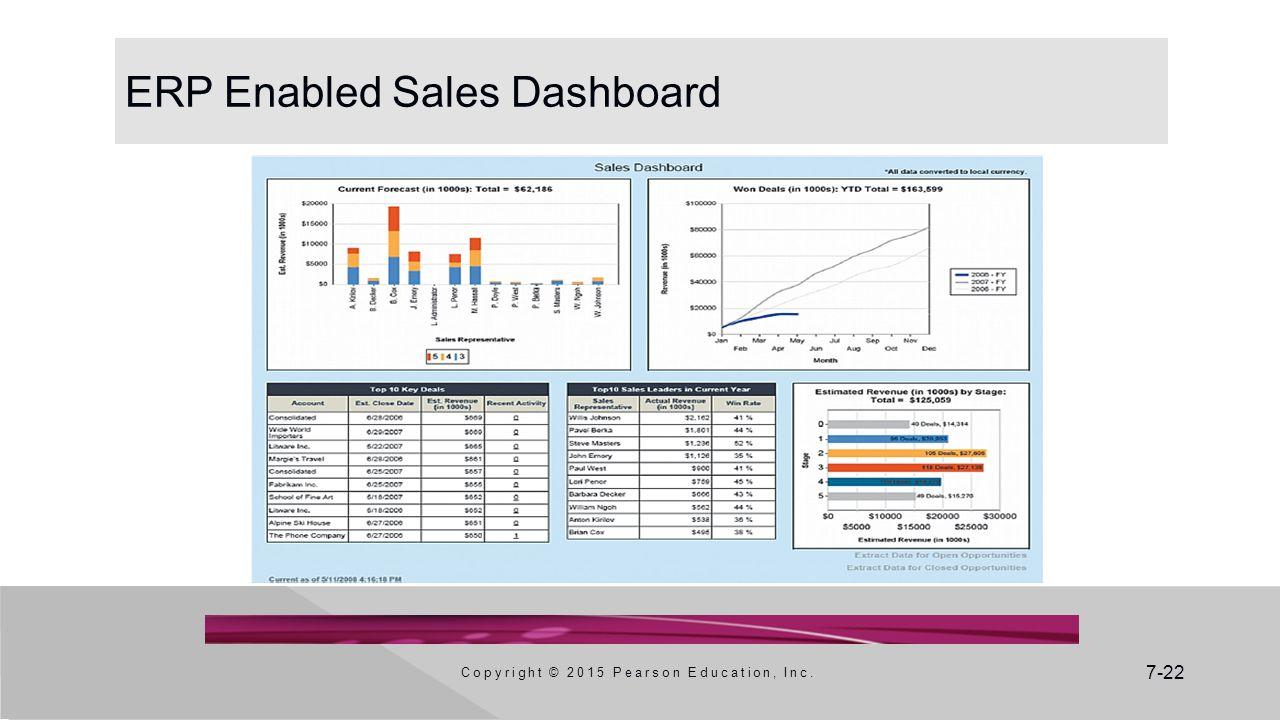 ERP Enabled Sales Dashboard