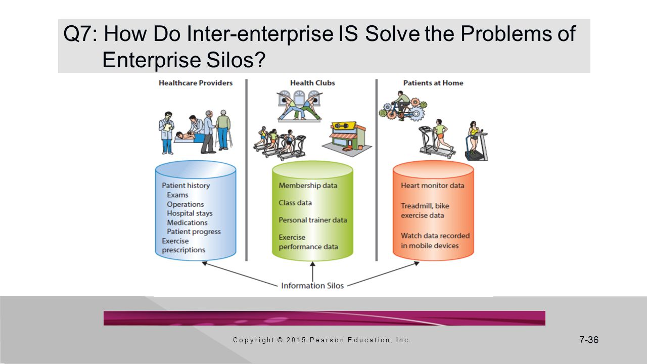 Q7: How Do Inter-enterprise IS Solve the Problems of Enterprise Silos