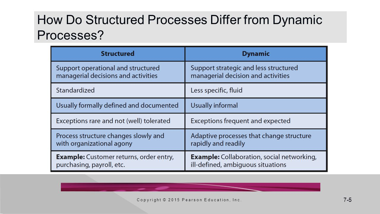 How Do Structured Processes Differ from Dynamic Processes