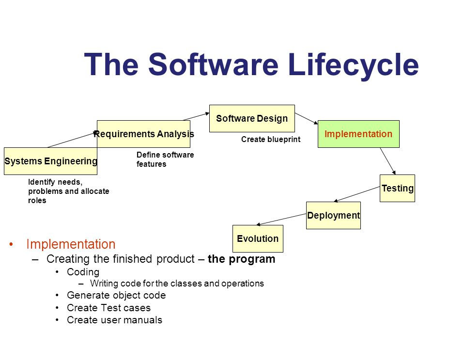 Software modeling swe5441 lecture 3 eng mohammed timraz ppt download the software lifecycle malvernweather Images