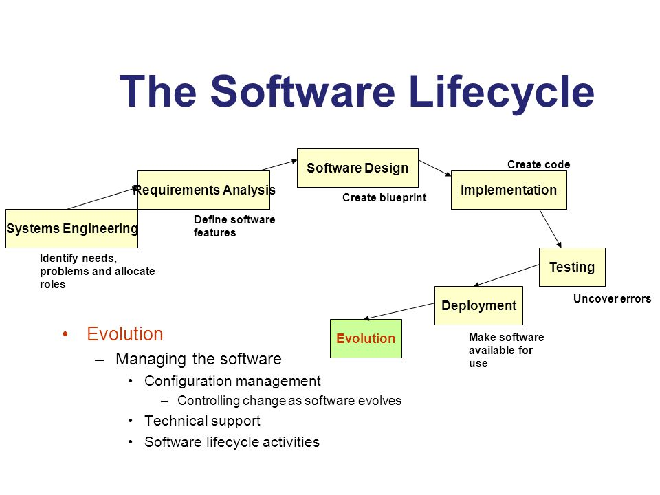 Software modeling swe5441 lecture 3 eng mohammed timraz ppt download the software lifecycle malvernweather Image collections