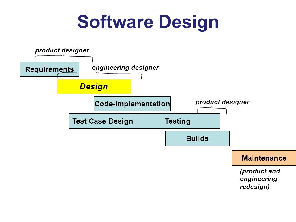 Software Design Design Requirements Code-Implementation