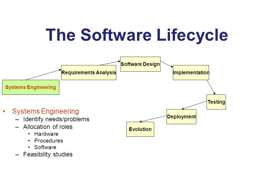 The Software Lifecycle