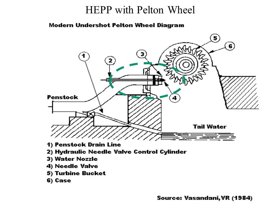 2 HEPP With Pelton Wheel