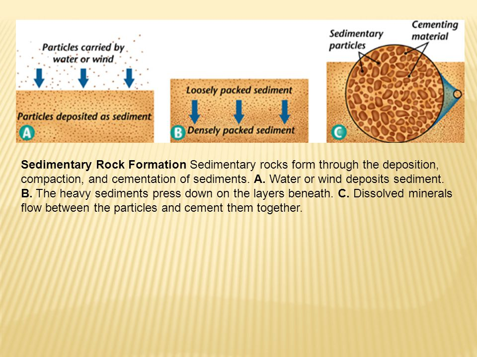 Sedimentary Rock Formation Sedimentary rocks form through the deposition, compaction, and cementation of sediments.