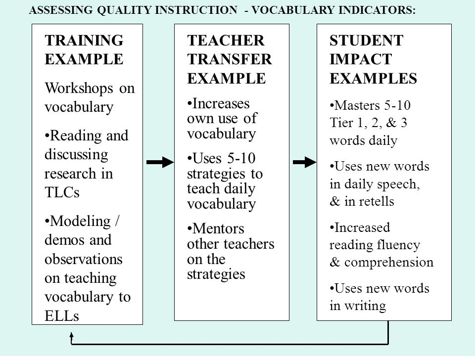 Research and Practice on Teaching ELLs in Middle and High