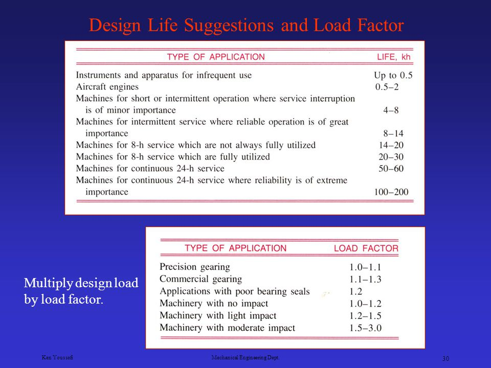 Design Life Suggestions and Load Factor