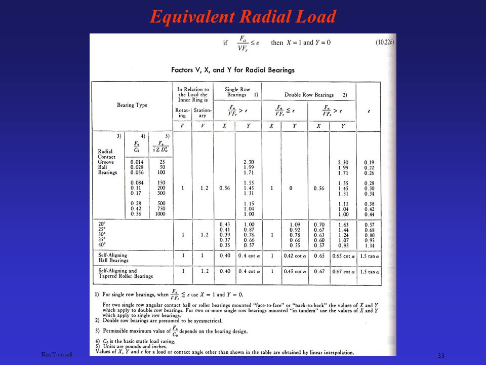 Equivalent Radial Load