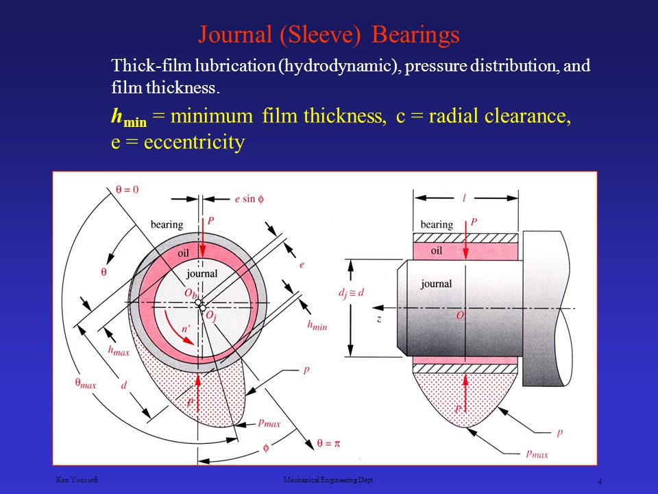 Journal (Sleeve) Bearings
