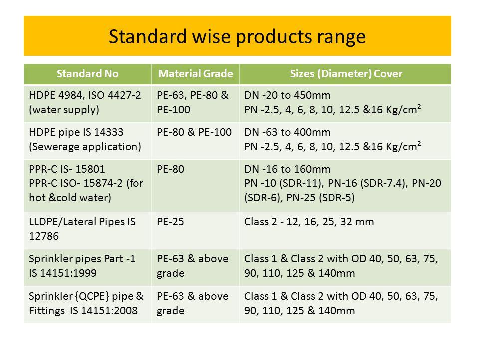 4 Standard wise products range  sc 1 st  SlidePlayer & Detail of Product Standard u0026 Licenses - ppt video online download