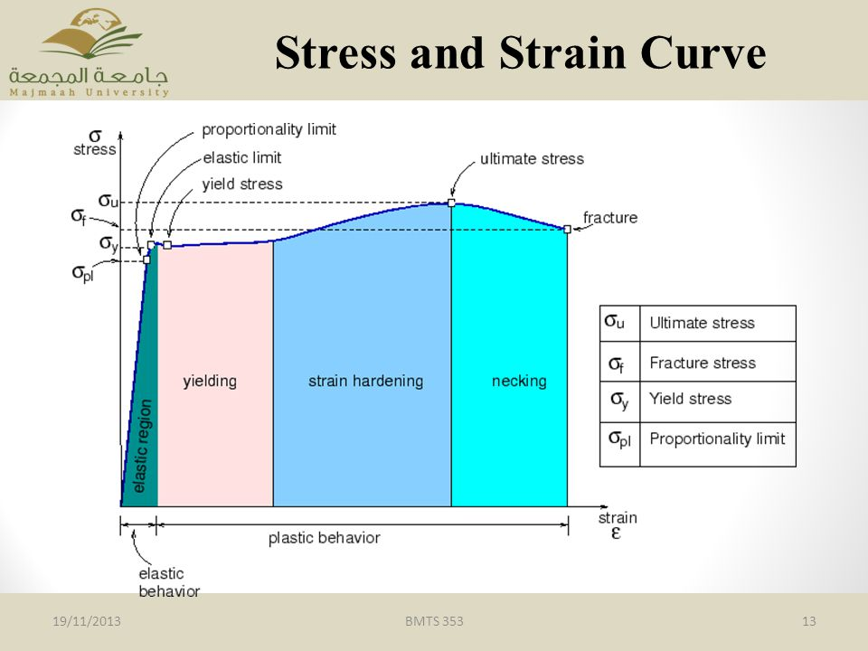 Stress and Strain Curve