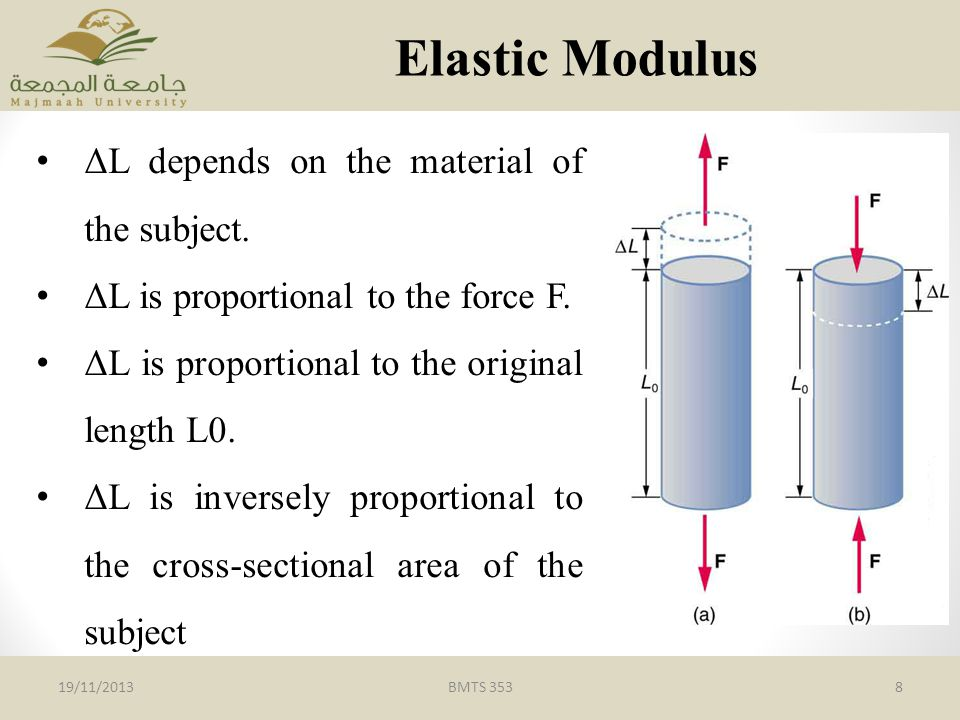 Elastic Modulus ΔL depends on the material of the subject.