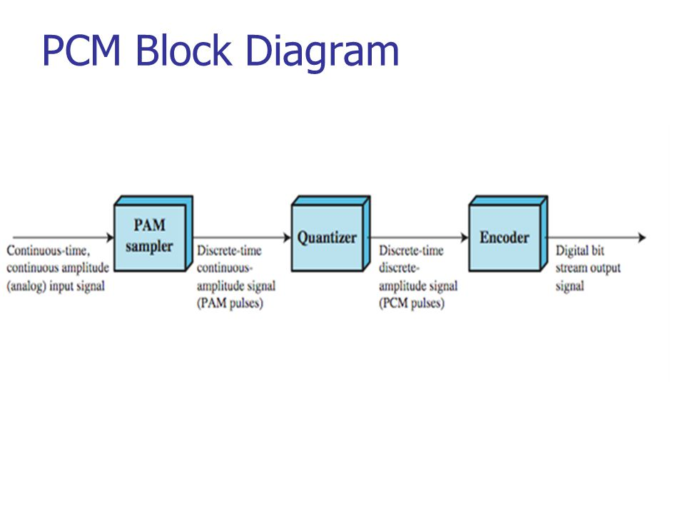 Analogue To Digital Conversion Pcm And Dm Ppt Video Online Download