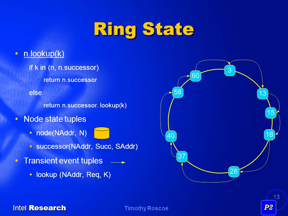 Ring State n.lookup(k) Node state tuples Transient event tuples