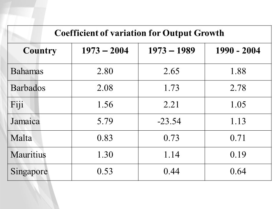 Coefficient of variation for Output Growth
