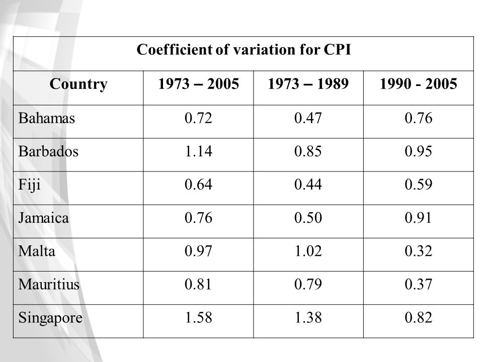 Coefficient of variation for CPI