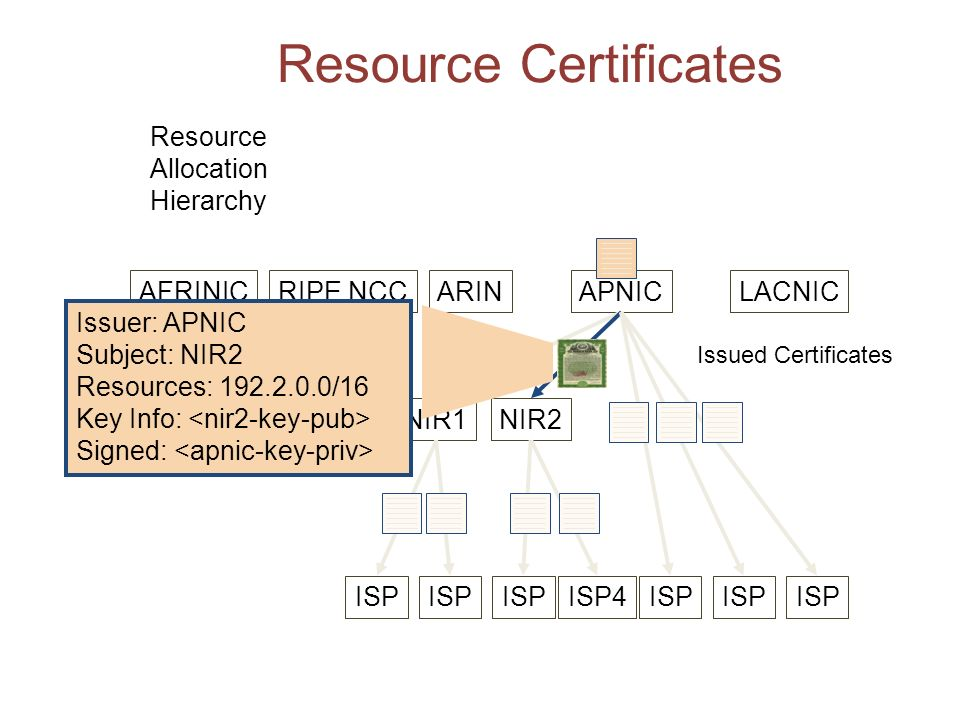 Resource Certificates