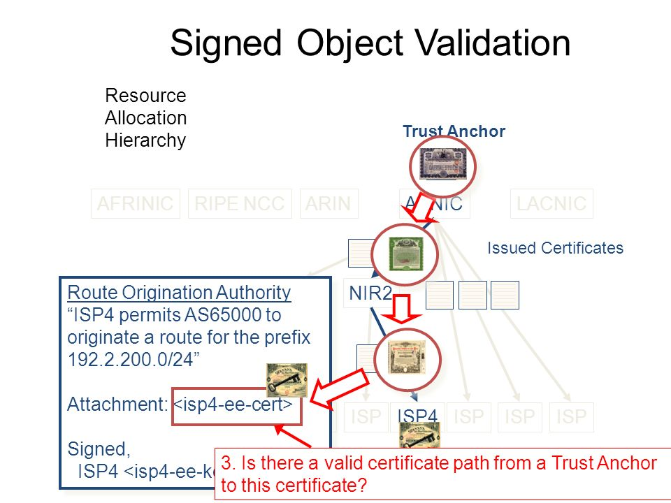 Signed Object Validation