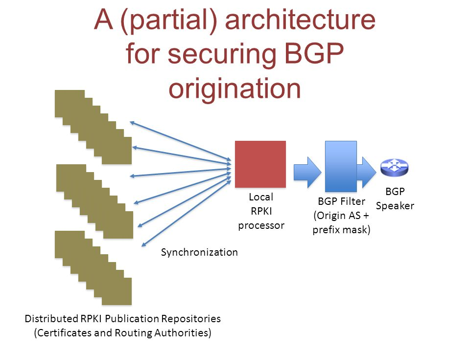 A (partial) architecture for securing BGP origination