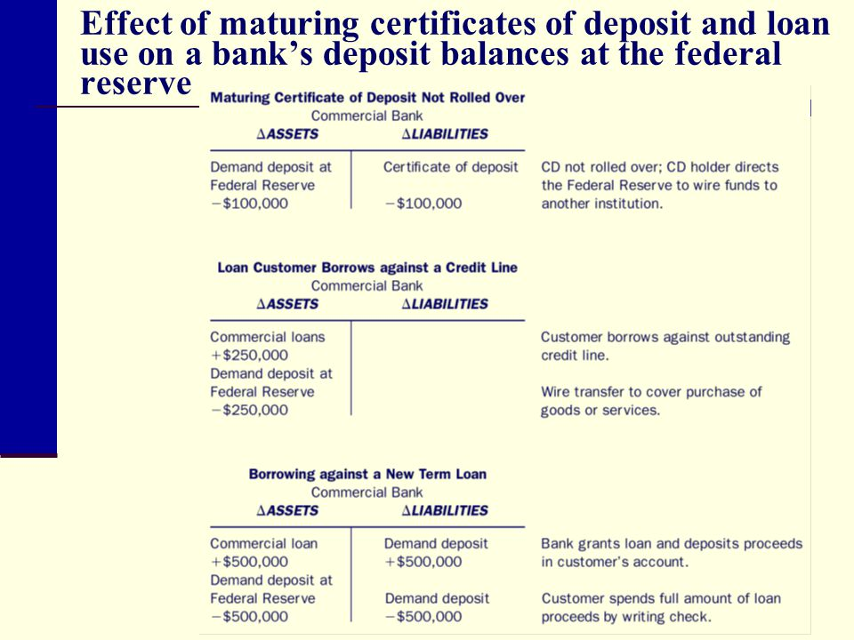 Liquidity Planning And Managing Cash Assets Ppt Video Online Download