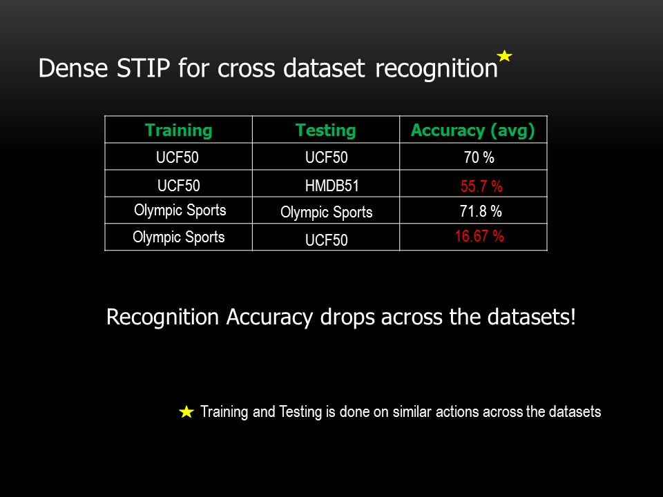 Human Action Recognition across Datasets by Foreground