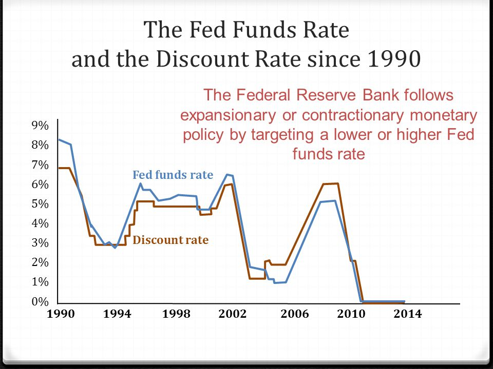 The Fed Funds Rate and the Discount Rate since 1990