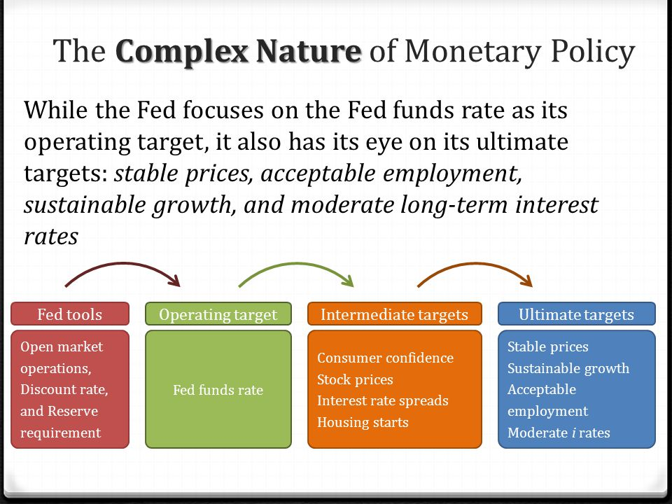 The Complex Nature of Monetary Policy
