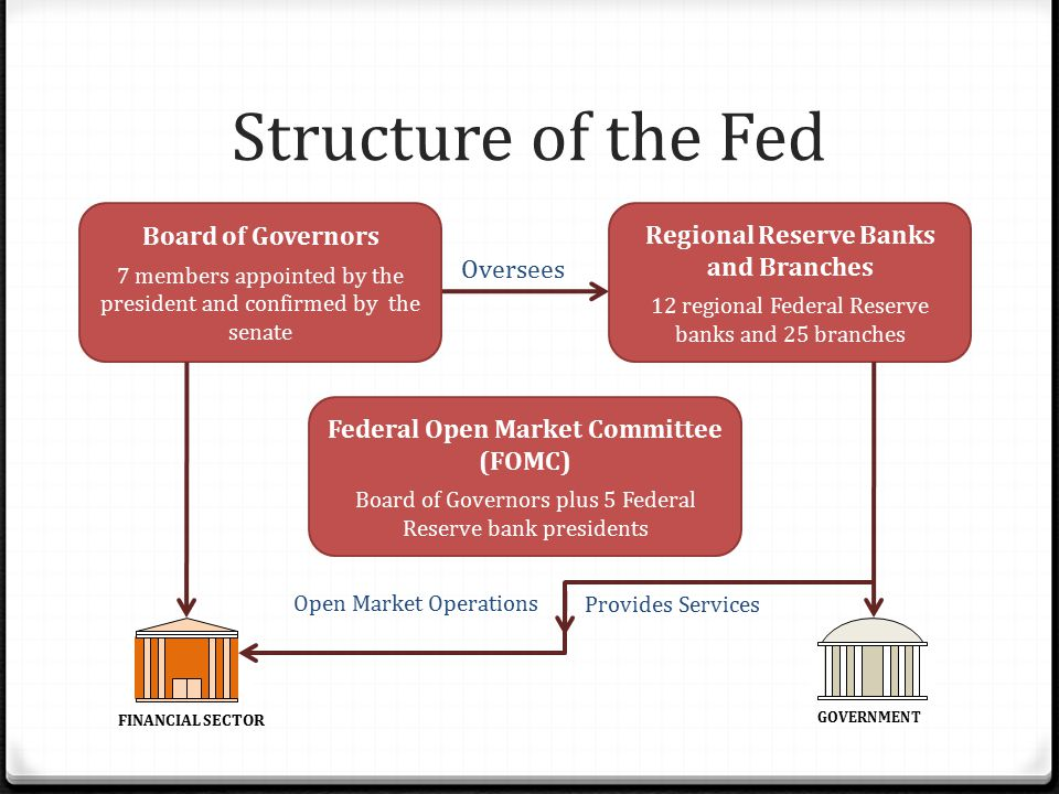 Structure of the Fed Board of Governors